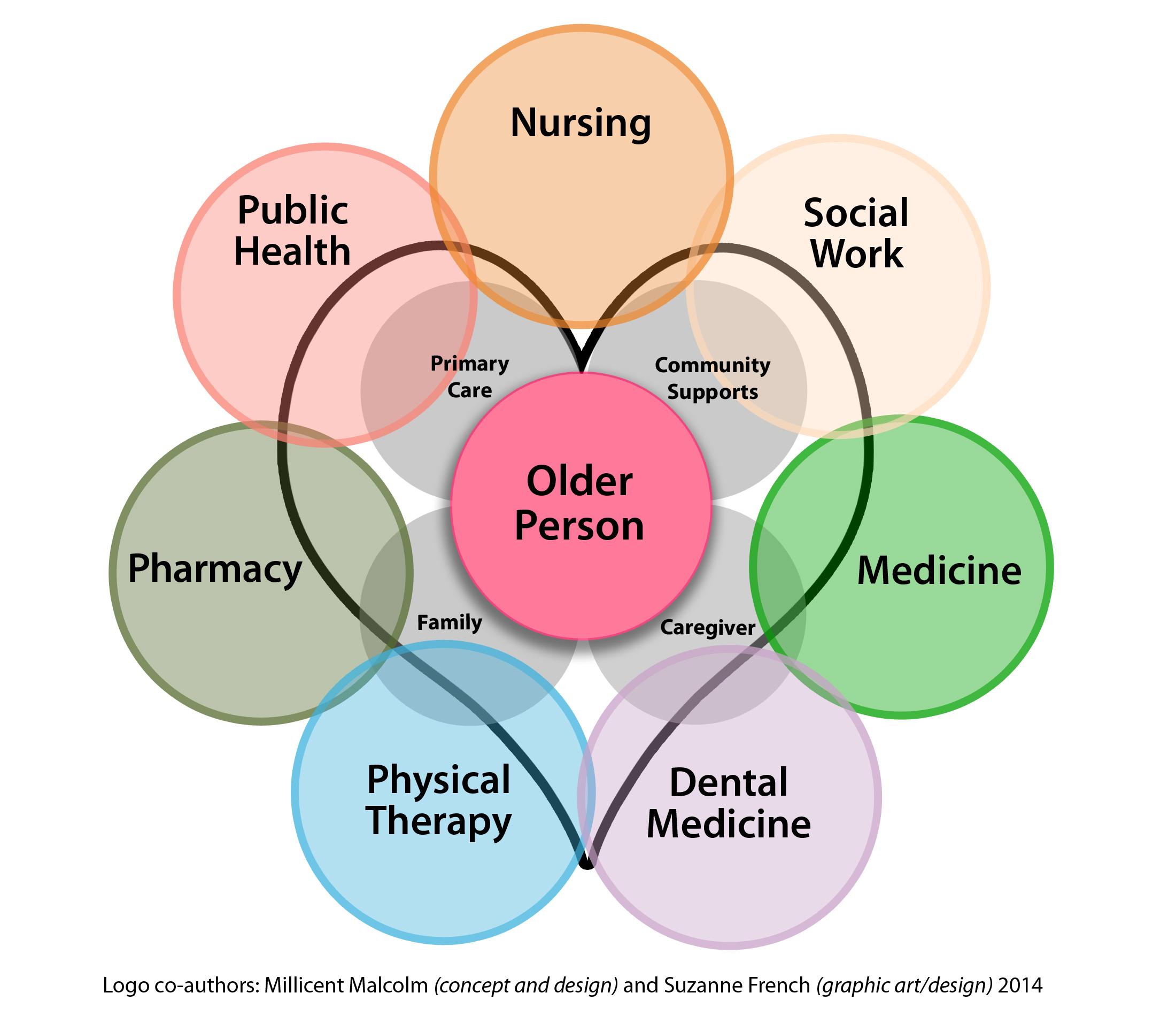 interprofessional collaboration nursing